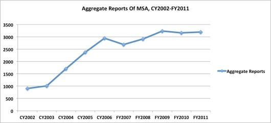 Aggregate Reports of Military Sexual Assaults CY2002-CY2011