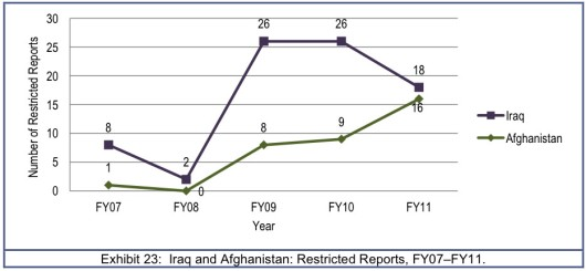 Restricted Reports of Secual Assault In Iraq and Afghanistan