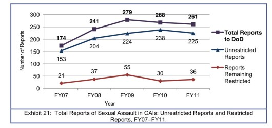 Total Reports of Sexual Assaults in Combat Areas of Interest
