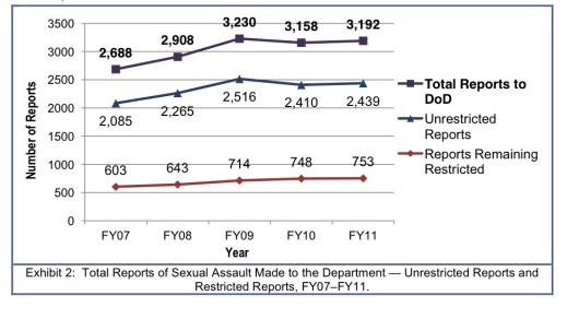 Total Reports Of Sexual Assaults Made to The Department of Defense FY07-FY11