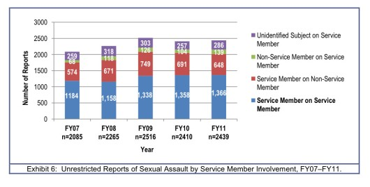 Unrestricted Reports of Sexual Assault By Service Member Involvement FY07-FY11