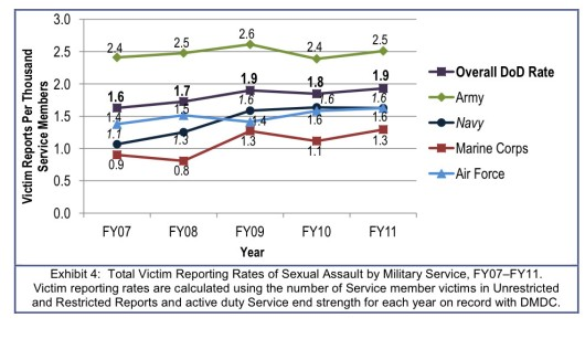 Victim Reporting Rates of Sexual Assault By Military Service FY07-FY11
